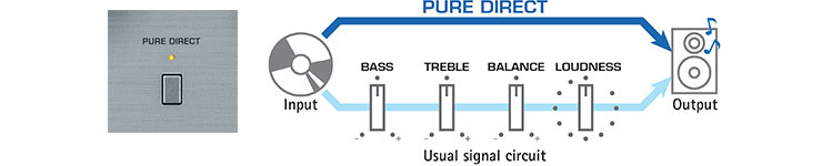 Pure Direct Mode for Greater Sound Purity